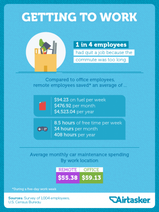 Comparing the productivity, spending and health of remote vs. in-office employees